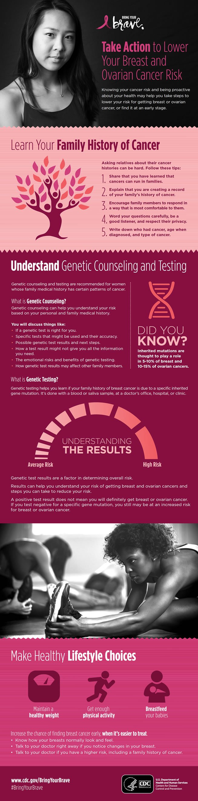 breast and ovarian cancer risk infographic